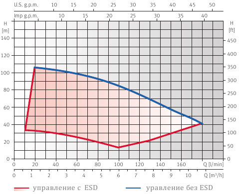Установки повышения давления ESPA CKE
