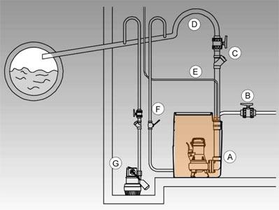 Канализационная установка DRAINBOX - Размещение и соединение трубопроводов