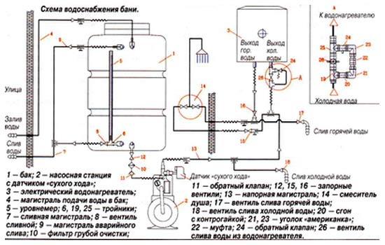 Для обеспечения напора воды используется насосная станция.  Такая схема водоснабжения гарантирует напор воды в системе.