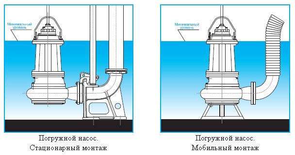 Погружные фекальные насосы Иртыш ПФ