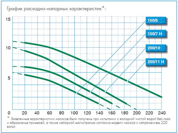Частотник для электродвигателя 5