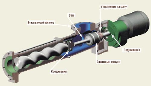 Скважинный насос ремонт