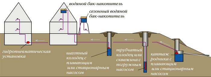 Гидроаккумуляторный бак в системе водоснабжения.