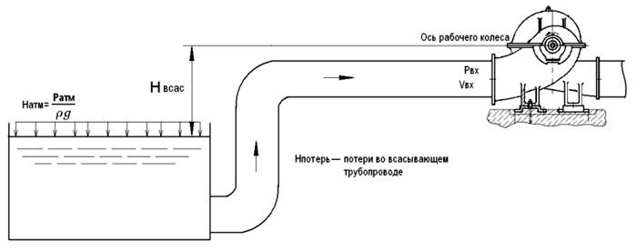 Схема установки насоса Д4000-