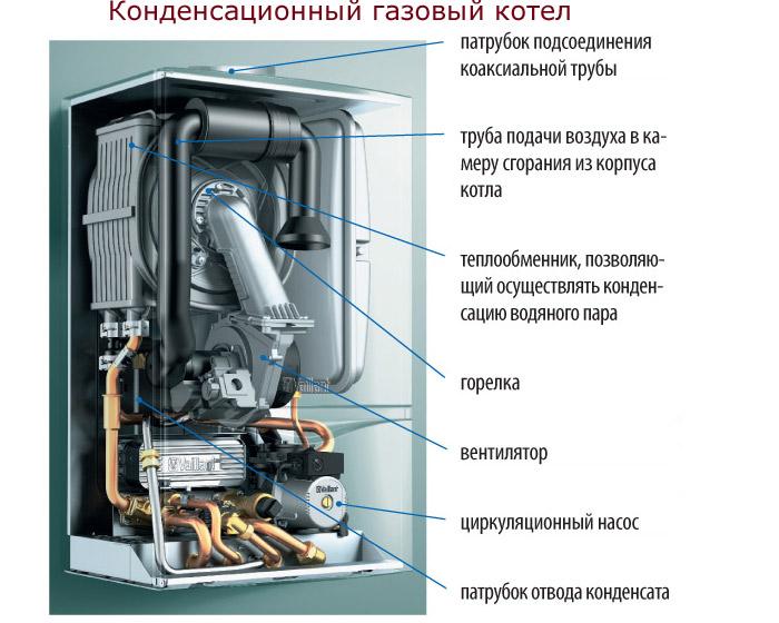 Устройство теплообменника конденсационного котла как подключить бак к теплообменнику банной печи фото
