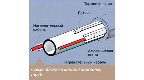 системы обогрева канализационных труб