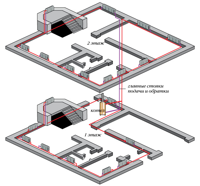 Двухтрубная лучевая горизонтальная разводка системы отопления.