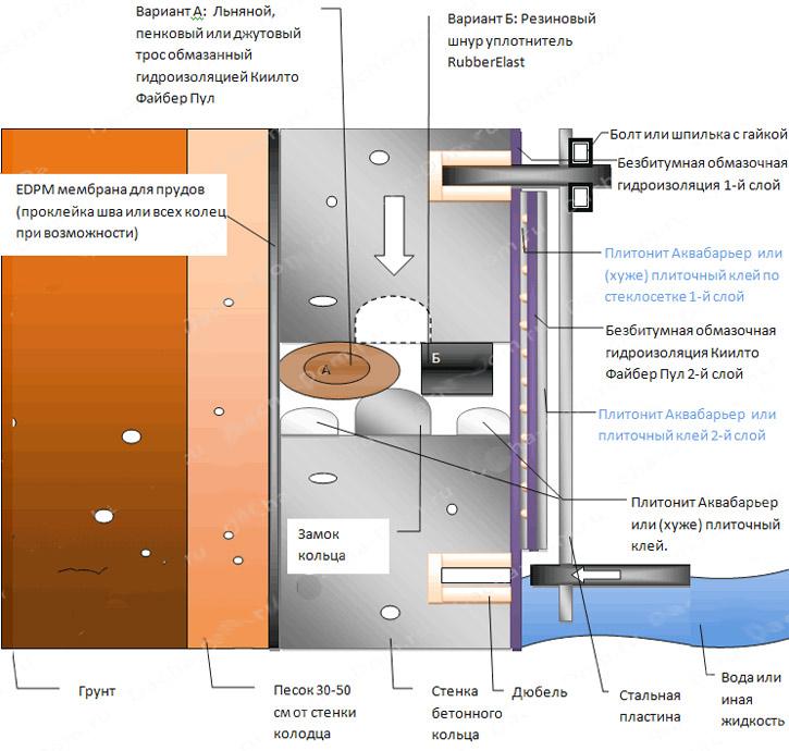 Гидроизоляция от верховодки внутри колодца клей полиуретановый для фотокниг