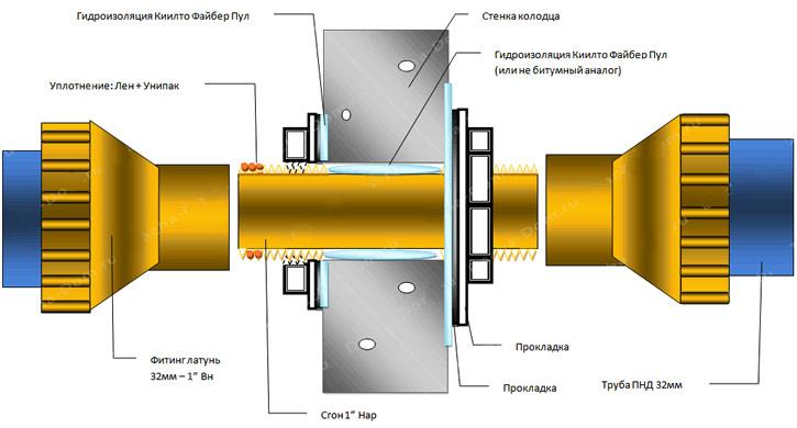 Гидроизоляция стыков железобетонных колец мастика к