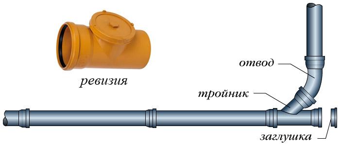 Монтаж внутренней канализации дома