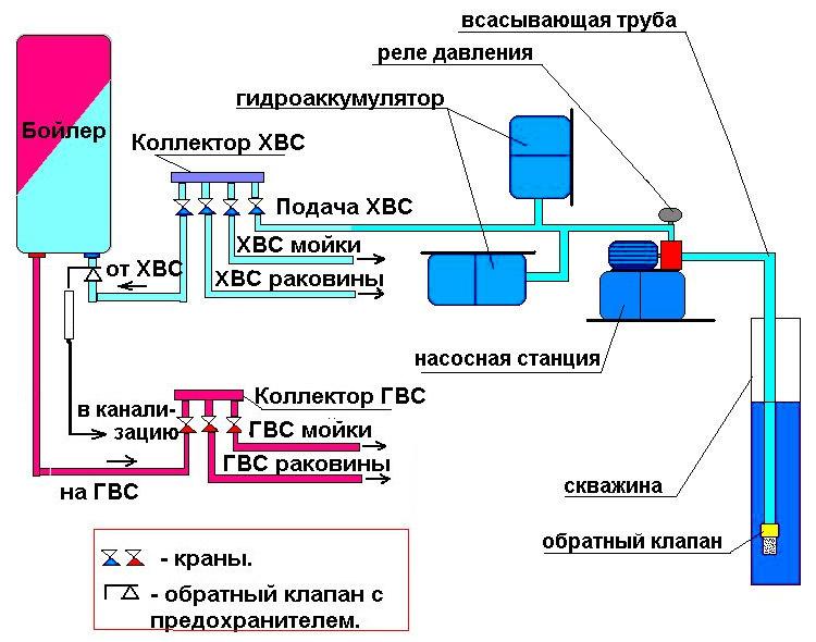 схема насосной станции с гидроаккумулятором для колодца