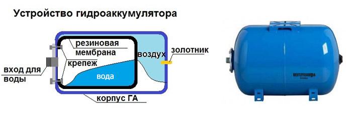Собираем насосную станцию: гидроаккумулятор