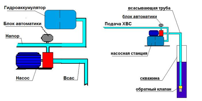 Схемы насосных станций