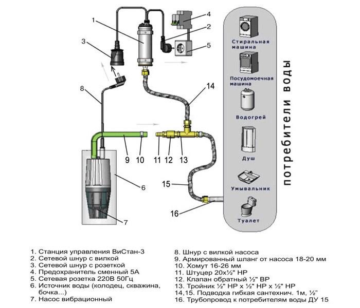 Схемы насосных станций - блок Вистан
