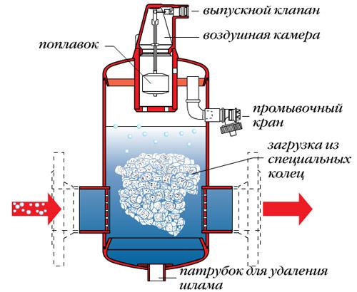 Воздухоотводчик oventrop автоматически удаляет воздух, если воздушный клапан открыт
