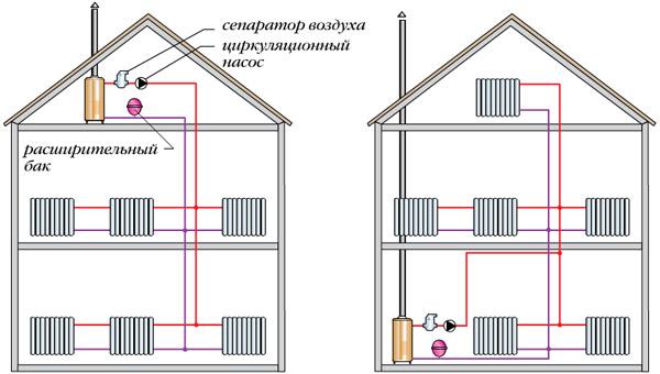 Принципиальные схемы систем отопления с насосной циркуляцией, расширительным бачком закрытого типа и сепаратором...