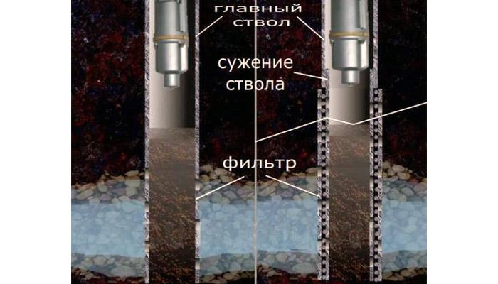 4 способа очистки скважины