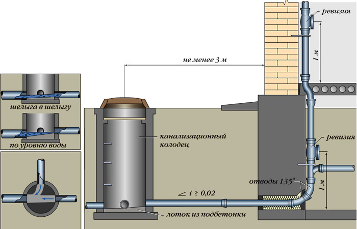 Выпуск канализационного трубопровода расположенного в подвале