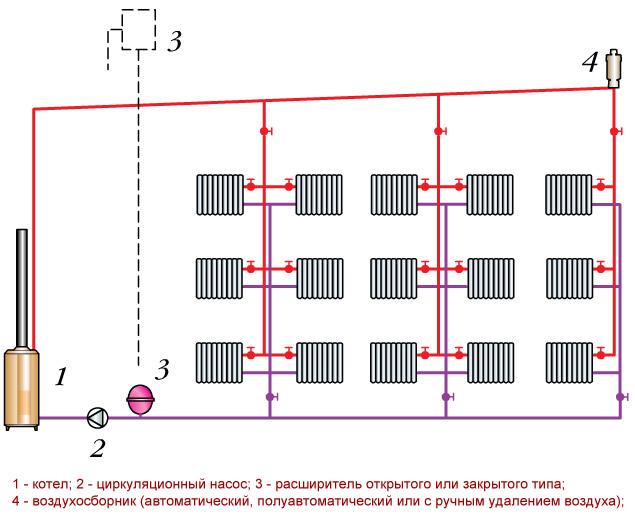 Схема двухтрубной системы отопления с насосной циркуляцией воды с верхней разводкой подающего трубопровода.