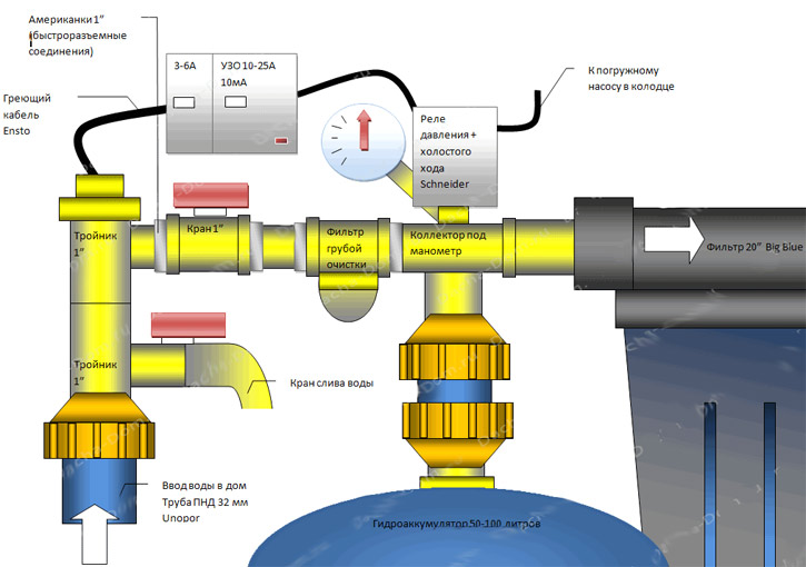 Схема водопровода в доме