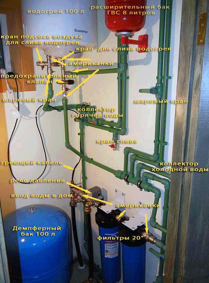 Основные элементы водопровода